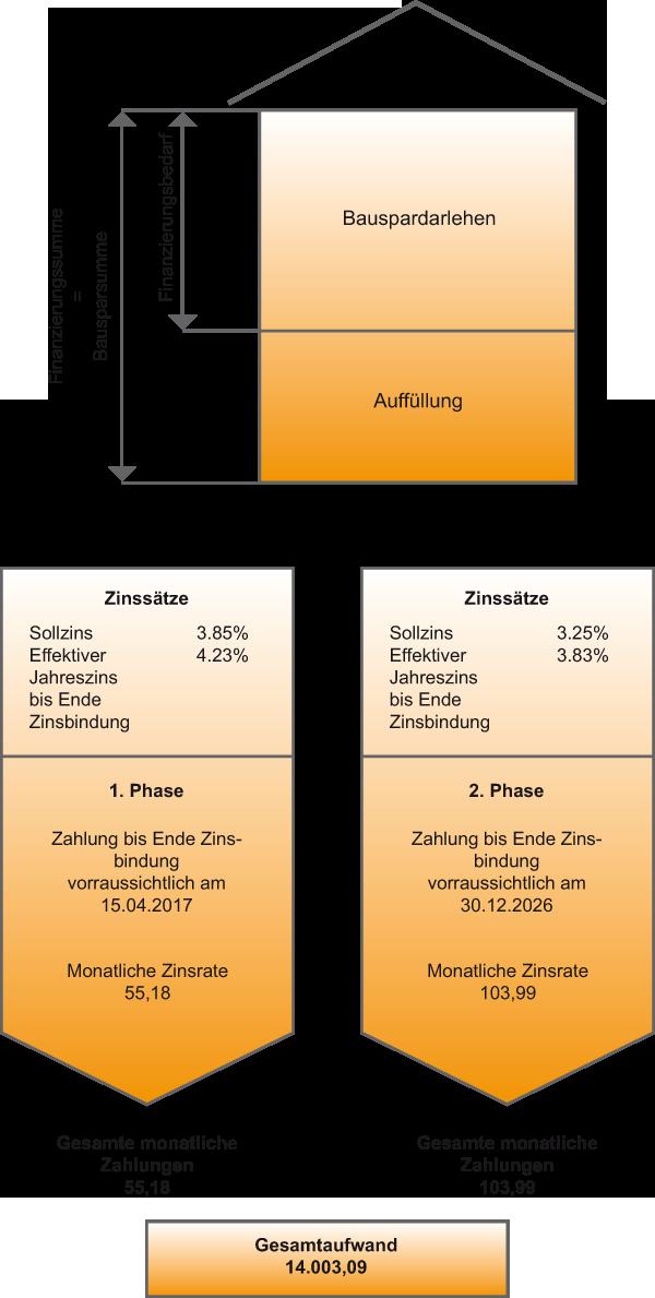 ImmoSofort Energie Beispiel Grafik