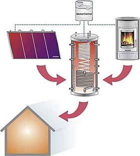 kaminofen oranier belt aqua plan wasserf hrend mit pufferspeicher und solarmodul 10 kw. Black Bedroom Furniture Sets. Home Design Ideas