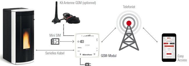 GSM Modul Schema Extrafleme